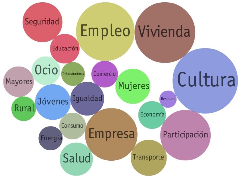 Los programas electorales de las 'candidaturas' que se presentan a las elecciones municipales del próximo 26 de mayo