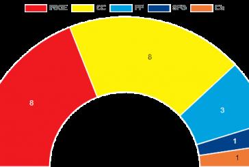 Elecciones Municipales 26 M: Con la participación más baja de la historia, el duelo PSOE – CC acaba en tablas por un margen de tres votos